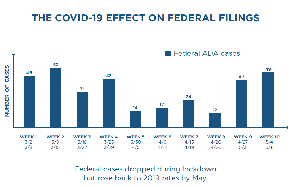 Graph showing the COVID effect on federal filings